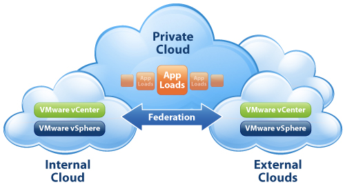 vmware-private-cloud