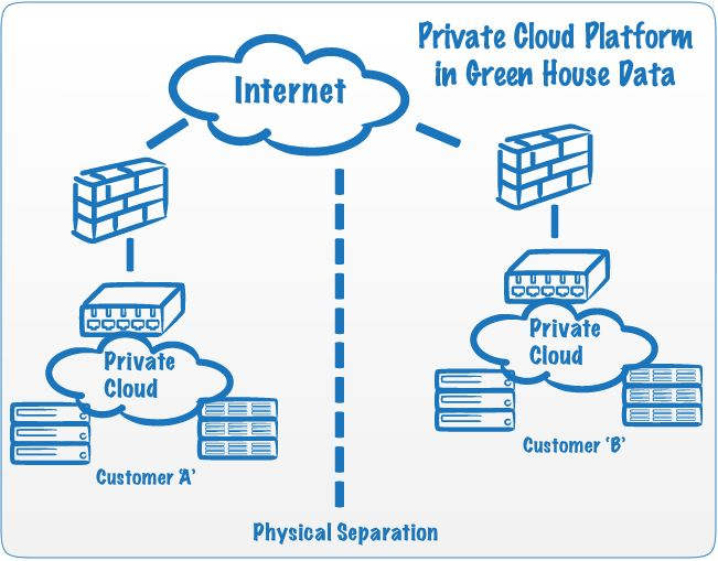 Secure Computing with a Virtual Private Cloud.