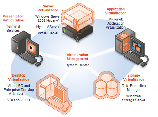 Types of Virtualization Trends